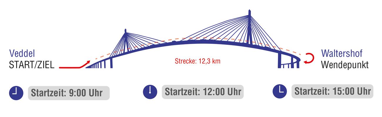 Startzeiten | Köhlbrandbrückenlauf Hamburg